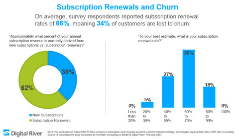 Digital River recently commissioned Forrester Consulting to study the business impact of involuntary subscriptions churn on high-tech enterprise businesses in the U.S., France, Germany and the UK. (Graphic: Business Wire)