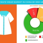 Intimate Wear Market in China – Market Forecast and Opportunity Assessment by Technavio