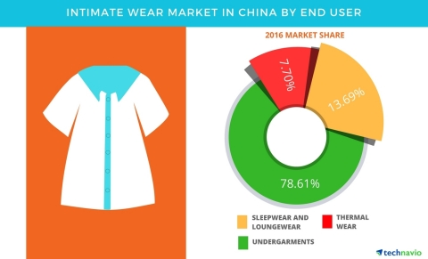 Technavio has published a new report on the intimate wear market in China from 2017-2021. (Graphic: Business Wire)