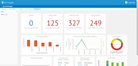 Globalscape EFT Insight Dashboard (Graphic: Business Wire)