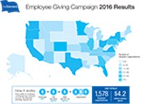 The Standard - Employee Giving Campaign 2016 Results (Graphic: Business Wire)