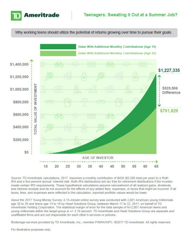 TD Ameritrade Summer Jobs and Internships Survey Infographic. (Graphic: Business Wire)