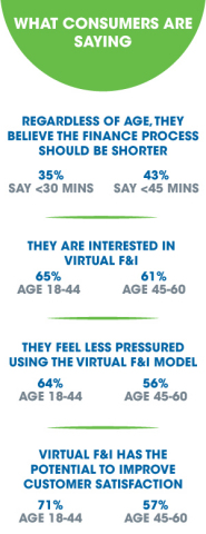 EFG Companies' independent research of over 1,000 consumers showed that many believe the process to purchase a vehicle should be shorter - and the majority would be interested in virtual F&I. http://bit.ly/EFGVirtual-FI (Photo: Business Wire)