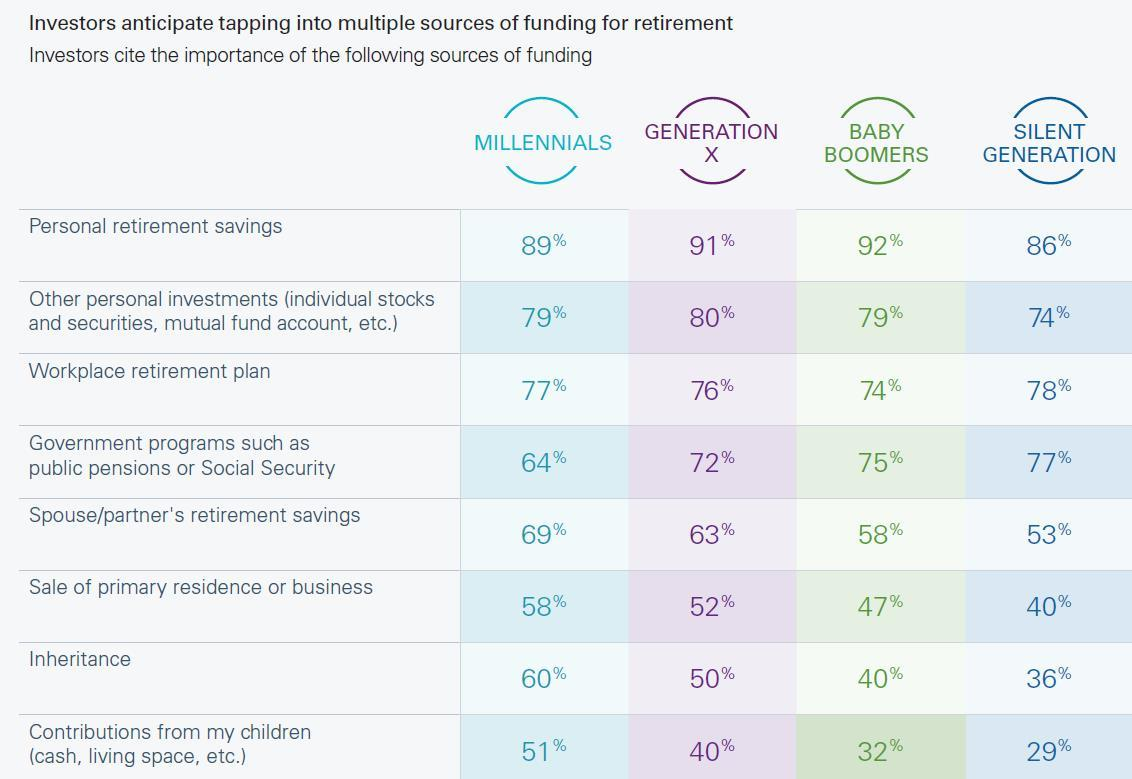 Americans Are Counting on Family to Fill Retirement Savings Shortfall but Forget Uncle Sam, Finds Natixis Survey (Photo: Natixis Global Asset Management)