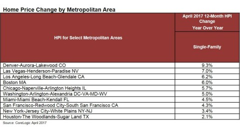 CoreLogic Home Price Change by Metropolitan Area for April 2017. (Graphic: Business Wire)