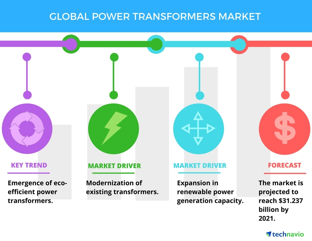 Technavio has published a new report on the global power transformers market from 2017-2021. (Graphic: Business Wire)