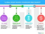 Technavio has published a new report on the global short bowel syndrome (SBS) market from 2017-2021. (Graphic: Business Wire)