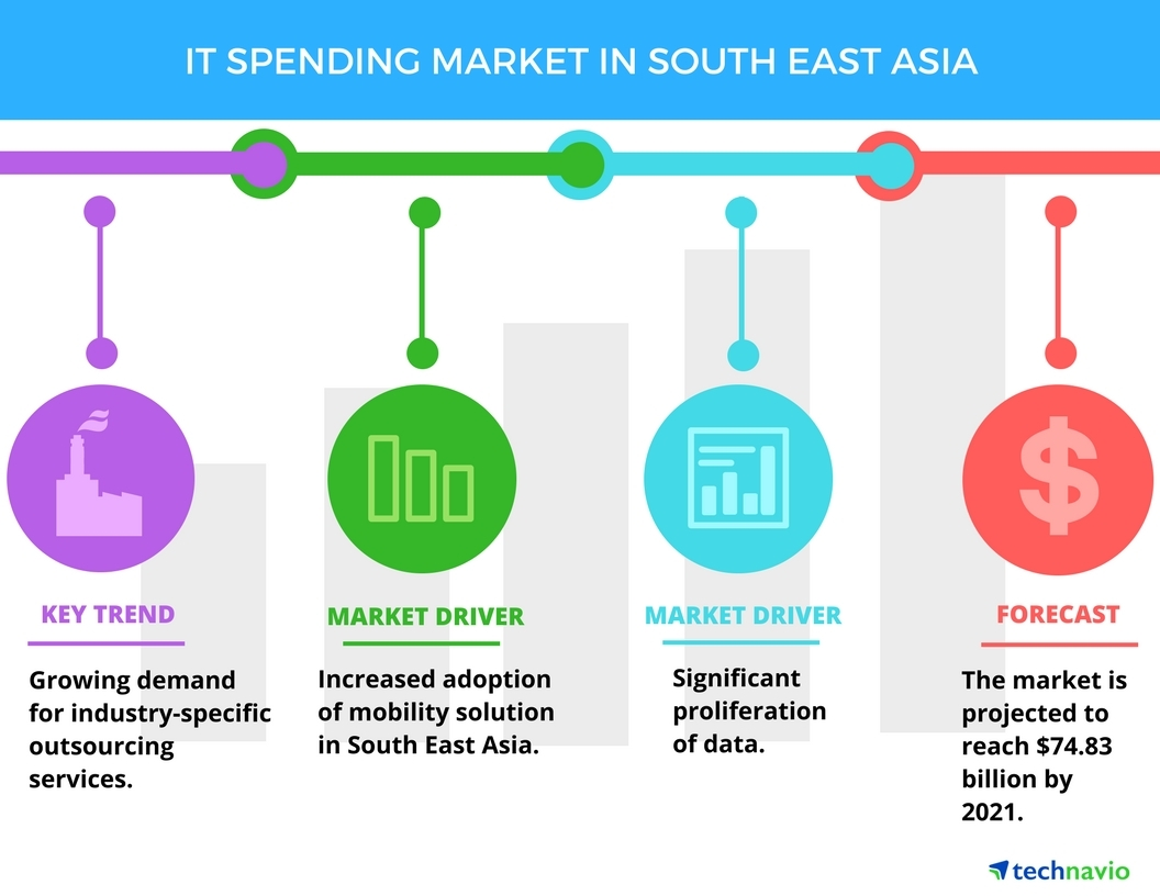 Technavio has published a new report on the IT spending market in South East Asia from 2017-2021. (Graphic: Business Wire)