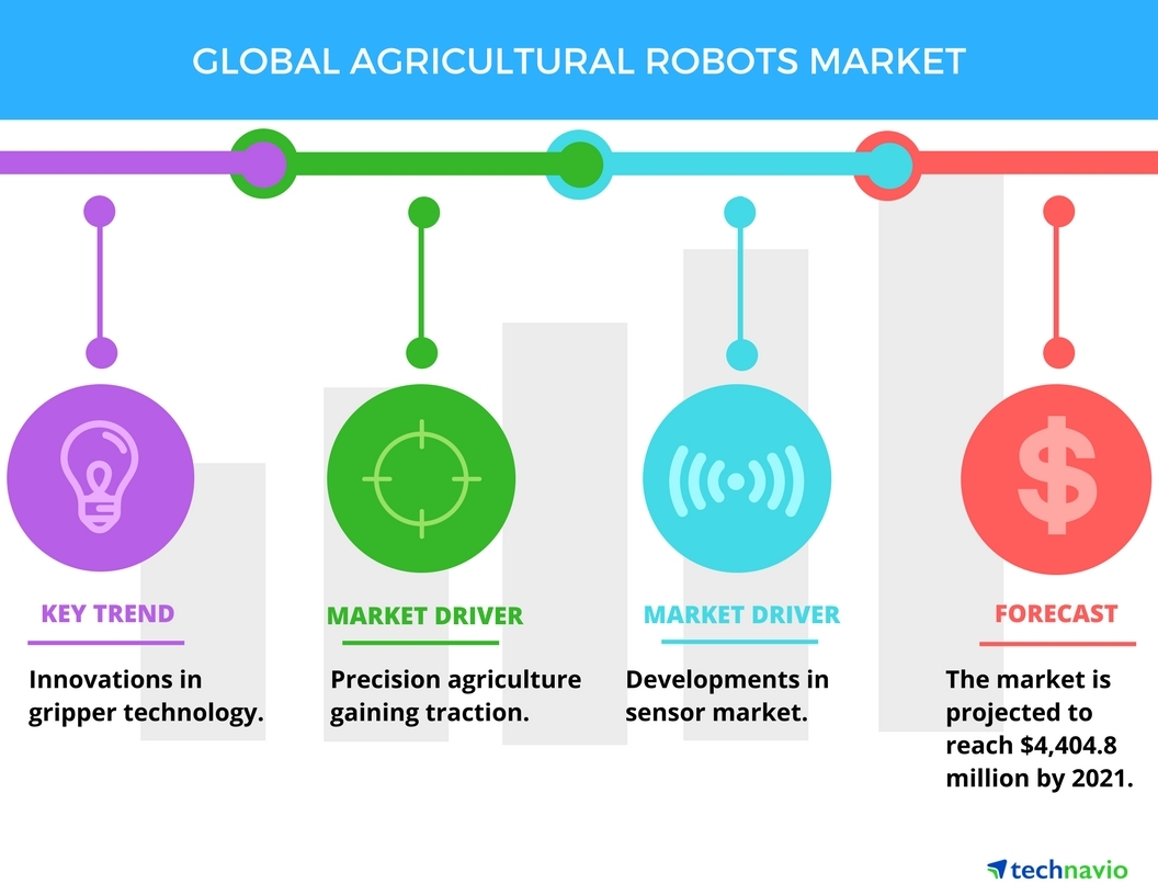 Technavio has published a new report on the global agricultural robots market from 2017-2021. (Graphic: Business Wire)