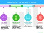 Technavio has published a new report on the global bench-top autoclave market from 2017-2021. (Graphic: Business Wire)