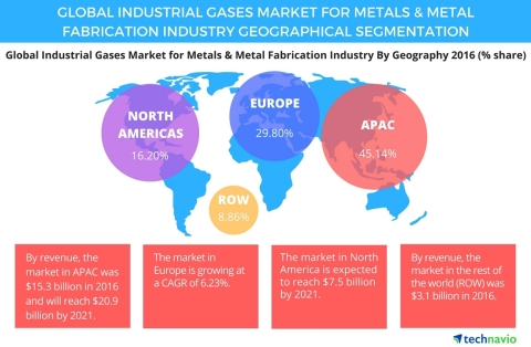 Technavio has published a new report on the global industrial gases market for the metals and metal fabrication industry from 2017-2021. (Graphic: Business Wire)