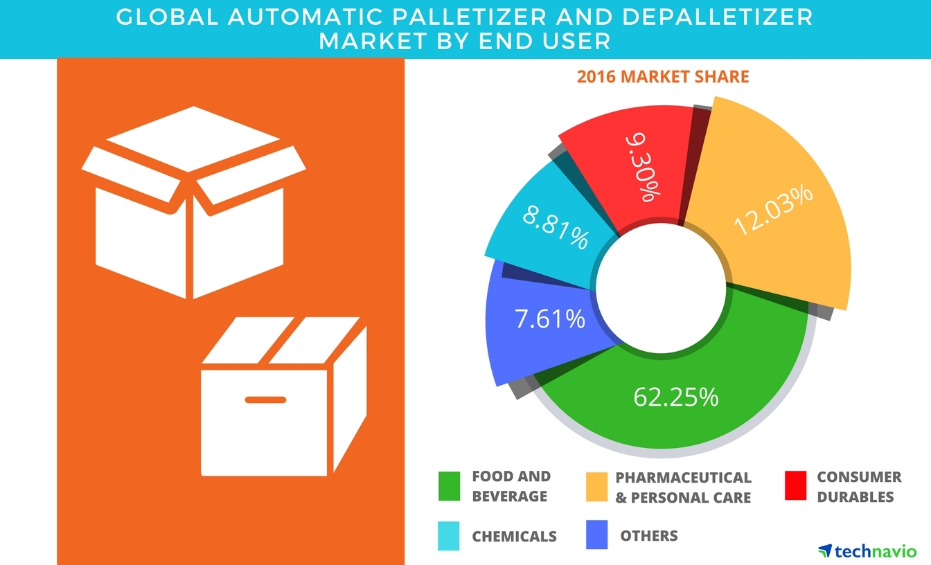 Technavio has published a new report on the global automatic palletizer and depalletizer market from 2017-2021. (Graphic: Business Wire)
