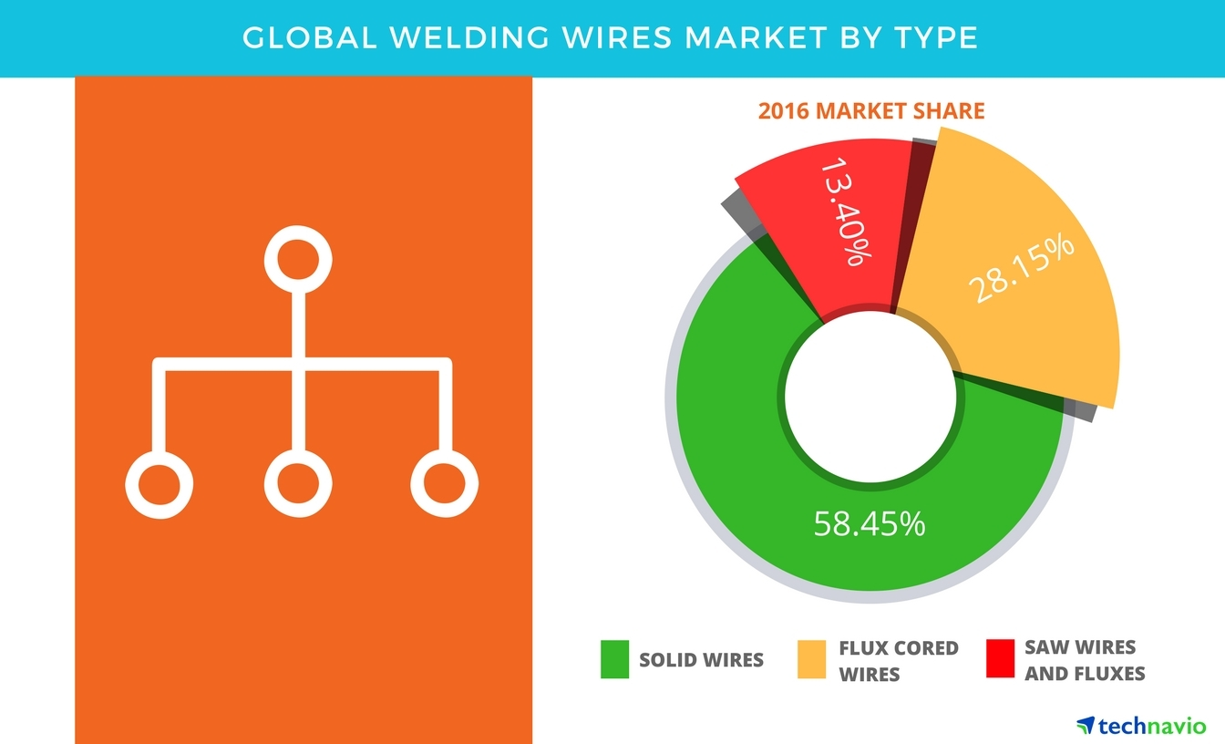 Global_Welding_Wires_Market_2017 2021 global welding wires market, segmentation and forecasts by Marketing Functions Diagram at soozxer.org