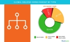 Technavio has published a new report on the global welding wires market from 2017-2021. (Graphic: Business Wire)