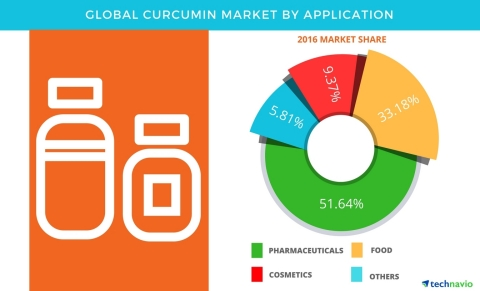 Technavio has published a new report on the global curcumin market from 2017-2021. (Graphic: Business Wire)