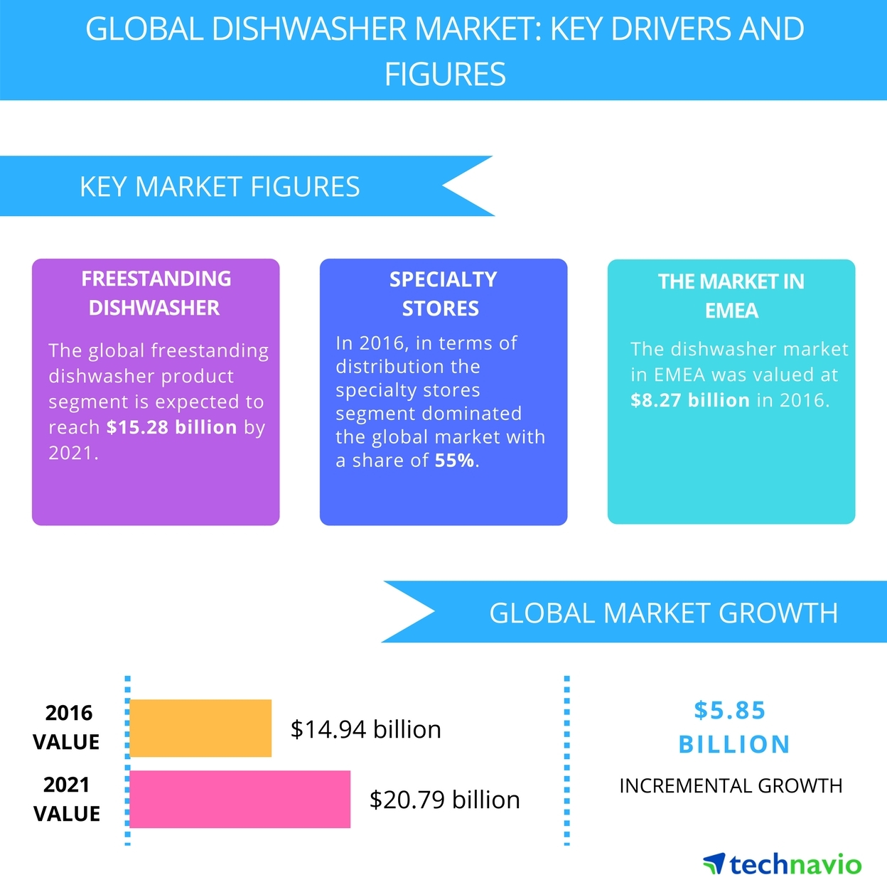 Technavio has published a new report on the global dishwasher market from 2017-2021. (Graphic: Business Wire)
