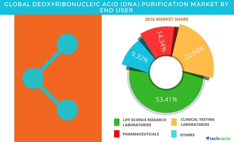 Technavio has published a new report on the global deoxyribonucleic acid (DNA) purification market from 2017-2021. (Graphic: Business Wire)