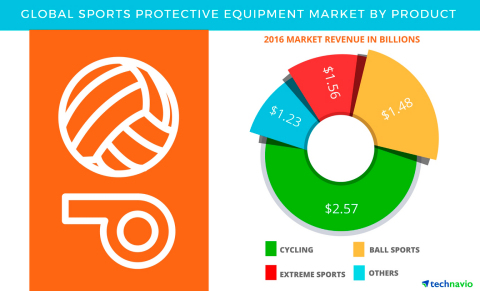 Technavio has published a new report on the global sports protective equipment market from 2017-2021.