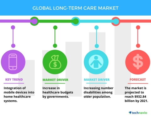 Technavio has published a new report on the global long-term care market from 2017-2021. (Graphic: Business Wire)
