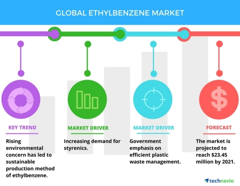 Technavio has published a new report on the global ethylbenzene market from 2017-2021. (Graphic: Business Wire)