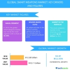Technavio has published a new report on the global smart weapons market from 2017-2021. (Graphic: Business Wire)