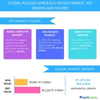 Technavio has published a new report on the global rugged handheld devices market from 2017-2021. (Graphic: Business Wire)