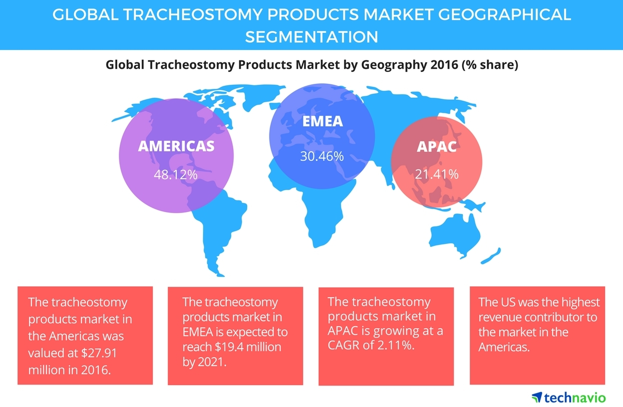 Technavio has published a new report on the global tracheostomy products market from 2017-2021. (Graphic: Business Wire)