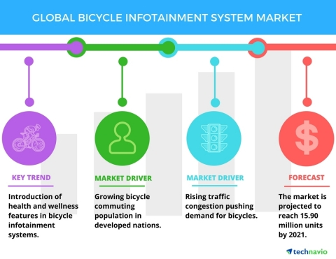 Technavio has published a new report on the global bicycle infotainment system market from 2017-2021. (Graphic: Business Wire)
