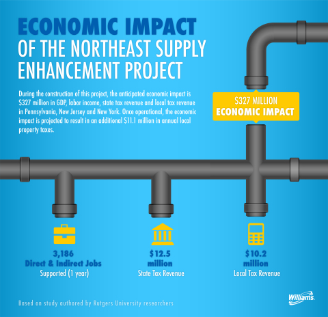 Economic Impact of the Northeast Supply Enhancement Project (Graphic: Business Wire)