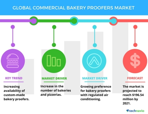 Technavio has published a new report on the global commercial bakery proofers market from 2017-2021. (Graphic: Business Wire)