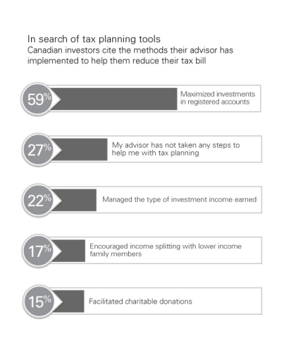 Tax Planning Tools (Graphic: Natixis Global Asset Management)