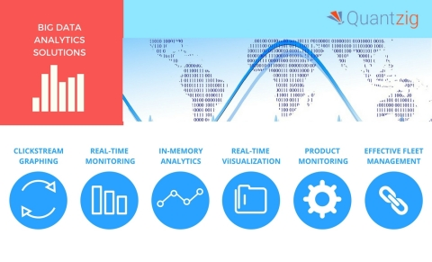 Quantzig offers a variety of big data analytics solutions. (Graphic: Business Wire)
