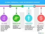 Technavio has published a new report on the global personal care ingredients market from 2017-2021. (Graphic: Business Wire)