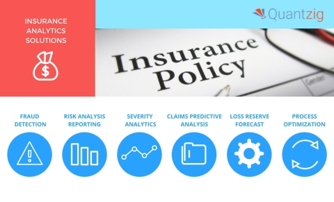 Quantzig offers a variety of insurance analytics solutions. (Graphic: Business Wire)
