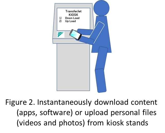 Figure 2. Instantaneously download content (apps, software) or upload personal files (videos and photos) from kiosk stands (Graphic: Business Wire)