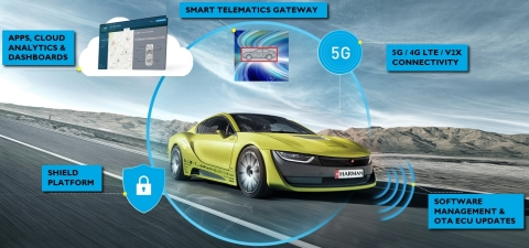 HARMAN's Smart Telematics Gateway (Photo: Business Wire)
