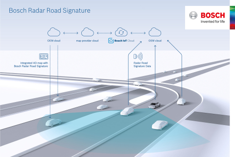 TomTom (TOM2) and Bosch today announced the creation of an HD map with integrated Radar Road Signature layer for the localisation of vehicles in autonomous driving. The Radar Road Signature layer will allow automated vehicles to determine their exact location on a road down to a few centimeters, working in conjunction with the TomTom HD Map. (Graphic: Business Wire)