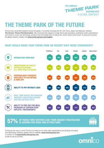 Omnico's theme parks research reveals the park of the future (Photo: Business Wire)