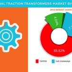 Global Traction Transformers Market – Opportunity Assessment and Forecast by Technavio