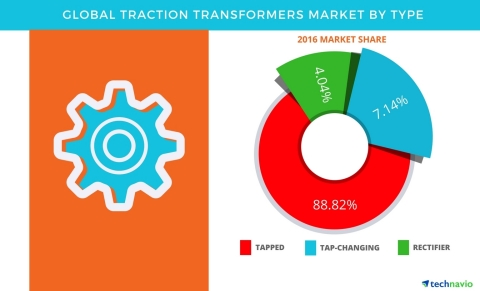 Technavio has published a new report on the global traction transformers market from 2017-2021. (Gra ...