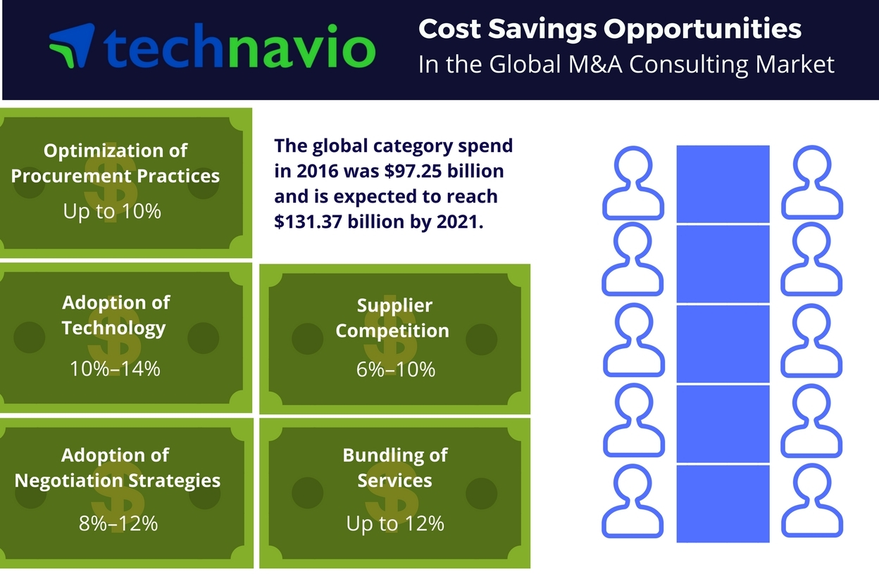 Technavio has published a new report on the global M and A consulting market from 2017-2021.(Graphic: Business Wire)
