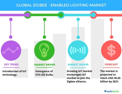 Technavio has published a new report on the global ZigBee-enabled lighting market from 2017-2021. (Graphic: Business Wire)