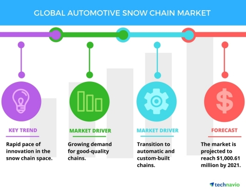Technavio has published a new report on the global automotive snow chain market from 2017-2021. (Graphic: Business Wire)