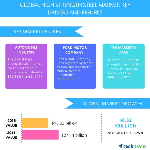 Technavio has published a new report on the global high strength steel market from 2017-2021. (Graphic: Business Wire)