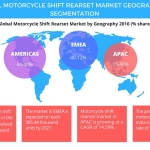 Technavio has published a new report on the global motorcycle shift rearset market from 2017-2021. (Graphic: Business Wire)