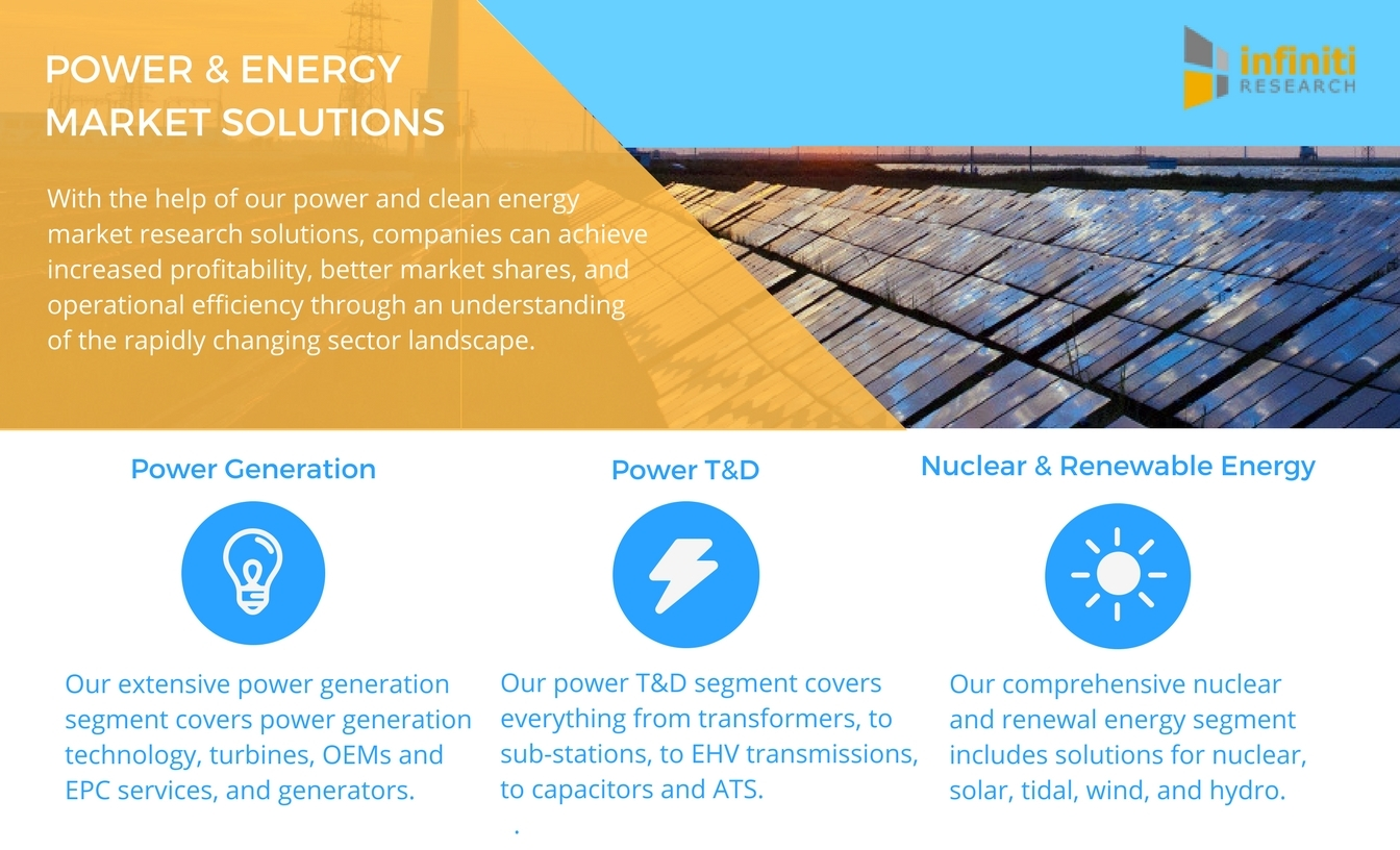 Infiniti Research offers a variety of power and clean energy market intelligence solutions. (Graphic: Business Wire)