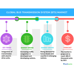 Technavio has published a new report on the global bus transmission system (BTS) market from 2017-2021. (Graphic: Business Wire)