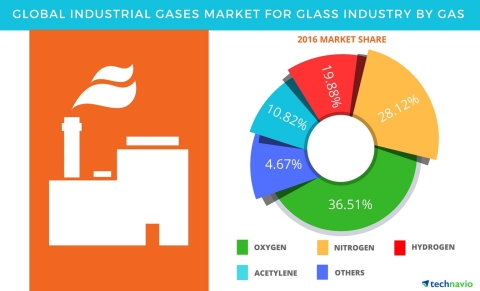 Technavio has published a new report on the global industrial gases market for the glass industry from 2017-2021. (Graphic: Business Wire)