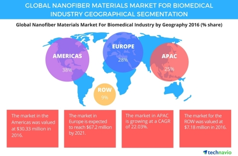 Technavio has published a new report on the global nanofiber materials market for the biomedical industry from 2017-2021. (Graphic: Business Wire)
