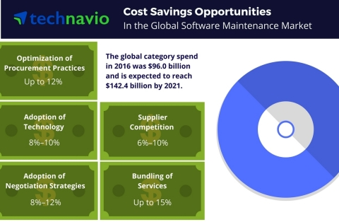 Technavio has published a new report on the global software maintenance market from 2017-2021. (Graphic: Business Wire)